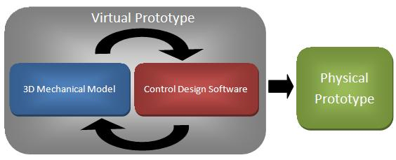 System Selection plan and proposal Prototyping