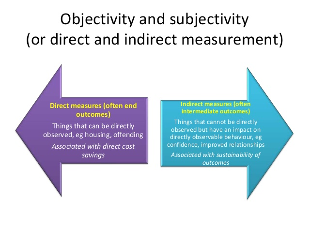 Direct and Indirect Measures, Reliability