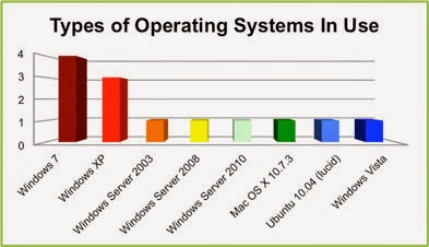 Types of Operating Systems - Batch operating system, Time-sharing systems, Distributed OS, Network OS, Real Time OS