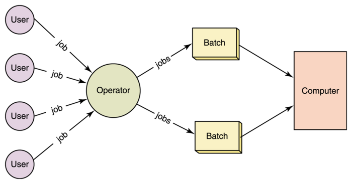 Batch Operating Systems
