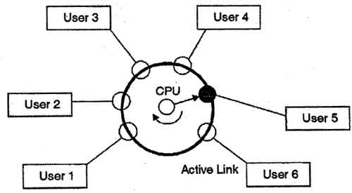 Time sharing operating systems