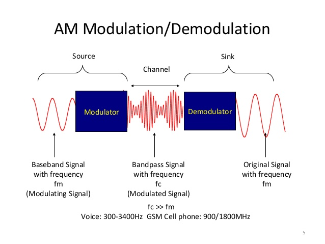 Modulation And Demodulation