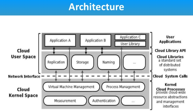 Architectures of Operating System