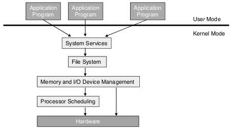 Layered Architecture of Operating System