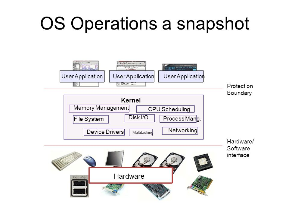 Operating System Operations- Dual-Mode Operation, Timer