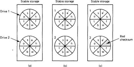 Stable Storage Implementation