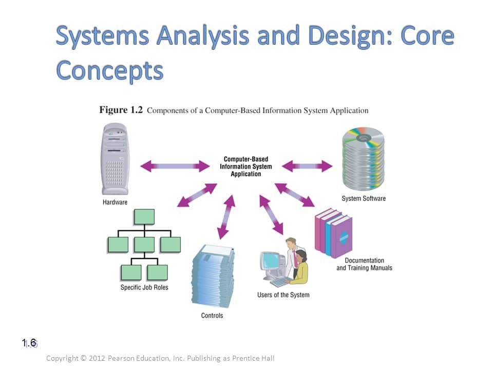 Systems Analysis and Design: Core Concepts
