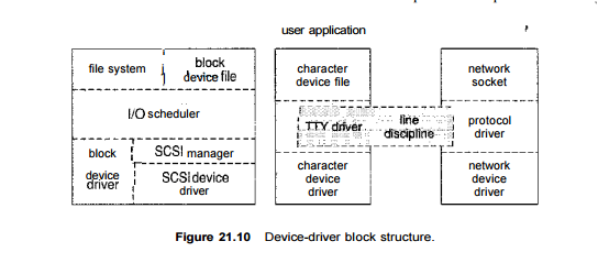 Linux-Input & output