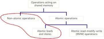 What is Atomicity?