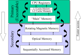 Introduction to  Memory Management