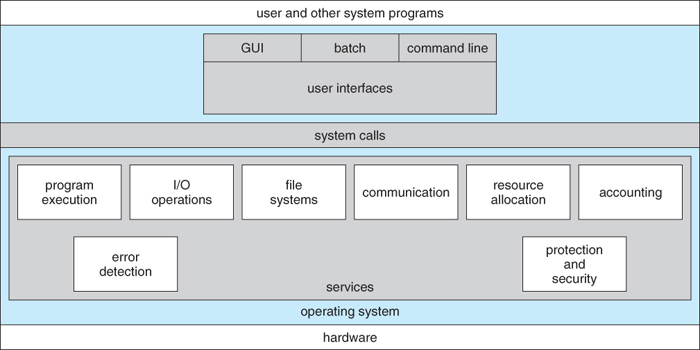 Summary of OS Structures