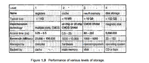 Introduction to Storage Management