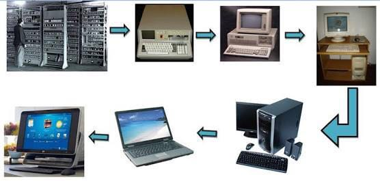 Evolution Of The Computer- A Brief History