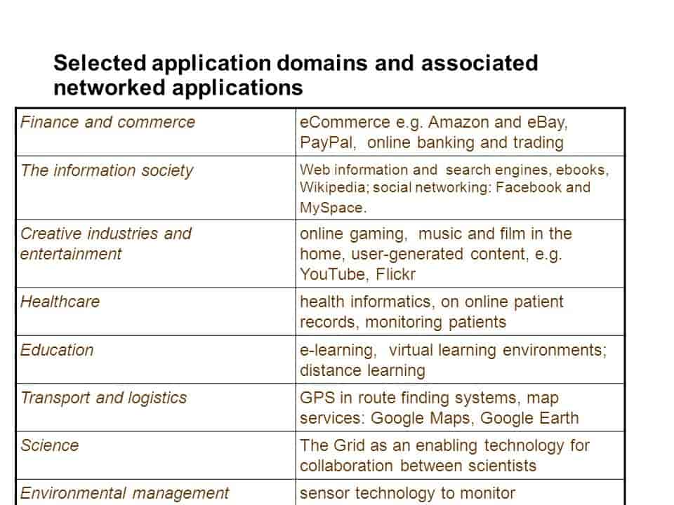Selected application domains and associated networked applications