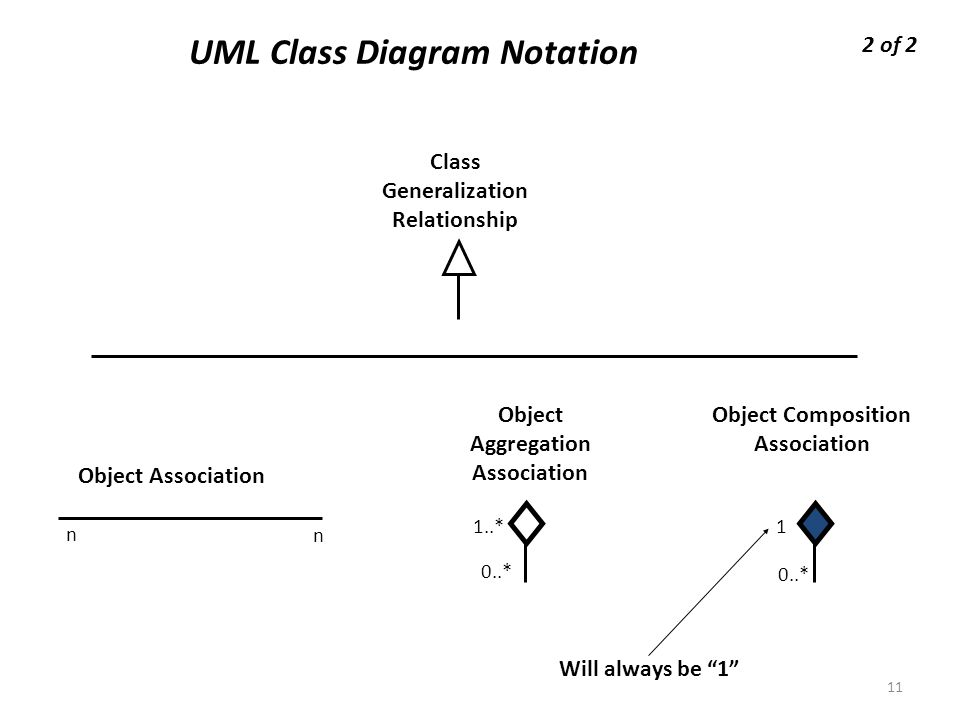 Example of Other Notation: Representing Specialization and Generalization in UML Class Diagrams