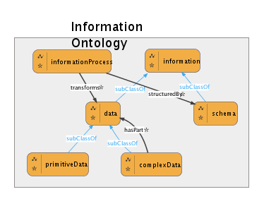 Data Abstraction, Knowledge Representation, and Ontology Concepts