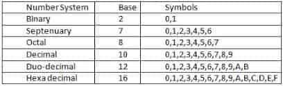 Number system,base and symbols