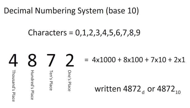 Decimal Number System [Base-10]