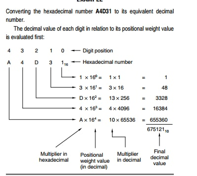 Conversion of a hexadecimal number to its decimal equivalent