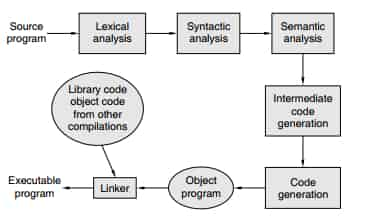 Intermediate code generation and optimization