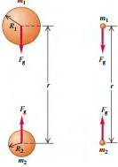 Gravitation and spherically symmetric Bodies