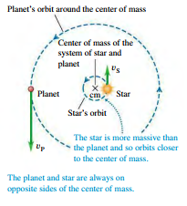 Planetary Motions and the Center of Mass