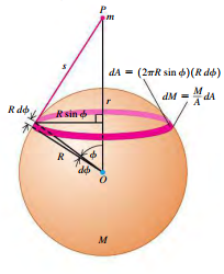 A point Mass outside a spherical shell