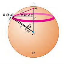 A point Mass inside a spherical shell