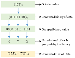 OCTAL AND HEXADECIMAL NUMBER CONVERSION -2