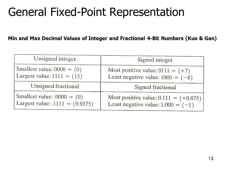 Decimal Fixed-Point Representation