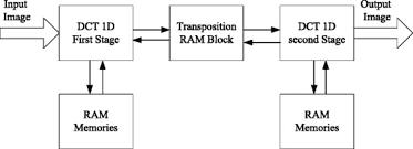 Hardware Implementation - selective set