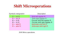 Shift Micro-operations - logical, circular, arithmetic shifts