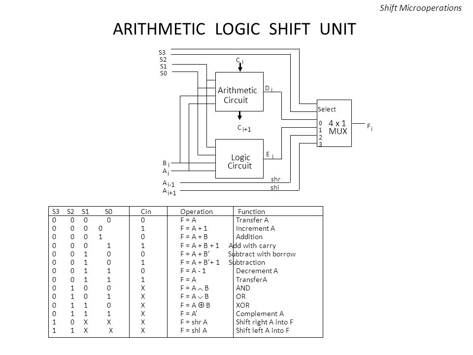 Arithmetic Logic Shift Unit