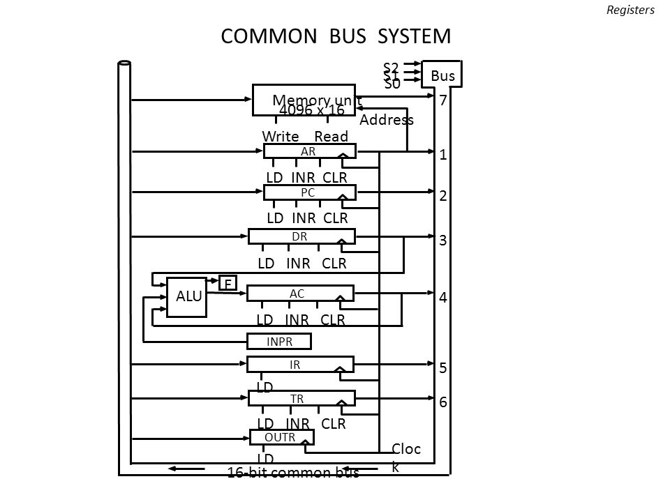 Common Bus System-memory address