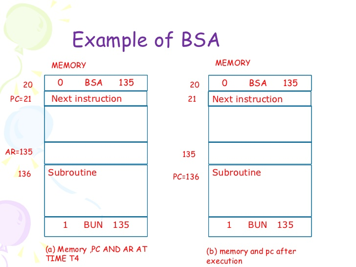 Memory-Reference Instructions - STA, LDA and BSA