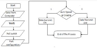 ISZ: Increment and Skip if Zero & Control Flowchart