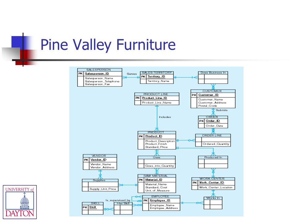 Pine Valley Furniture Company Background-Managing the Information Systems Project