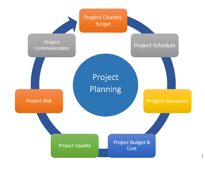 Planning the Project-Managing the Information Systems Project