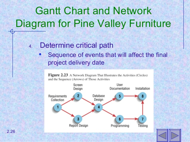 Constructing a Gantt Chart and Network Diagram at Pine Valley Furniture-Representing and Scheduling Project Plans