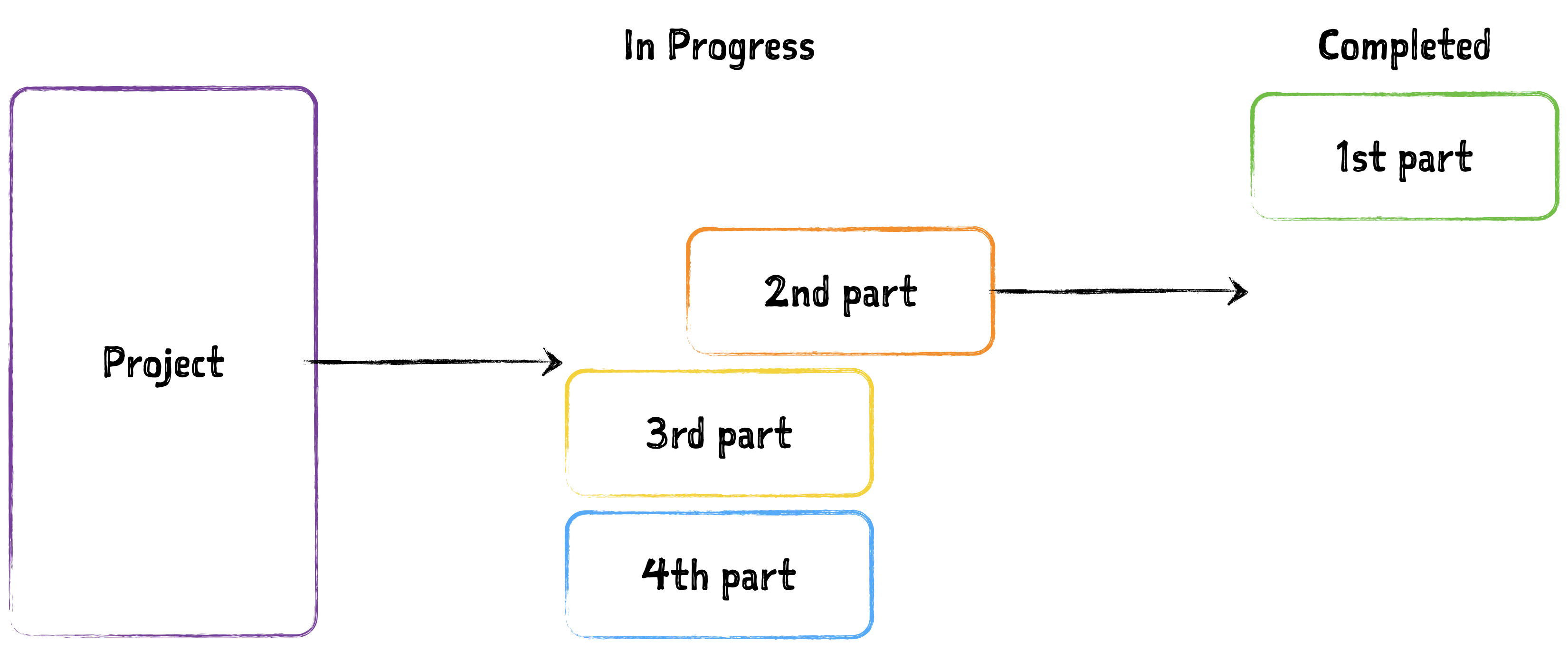 Establishing a Project Starting Date-Using Project Management Software