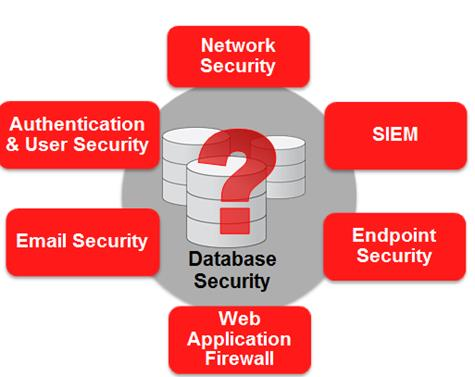 security issues with databases by jing Database security refers to the collective measures used to protect and secure a database or database management software from illegitimate use and malicious threats and attacks it is a broad term that includes a multitude of processes, tools and methodologies that ensure security within a database environment.