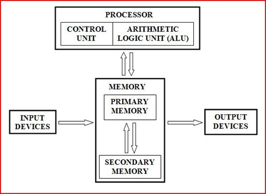 Basic Computer Architecture and Types of memory