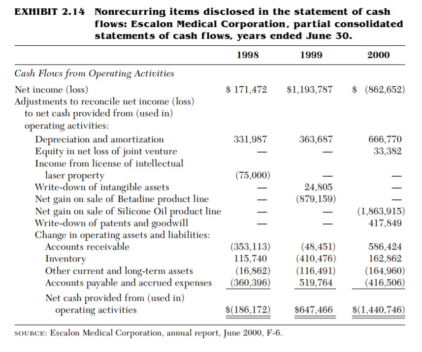 NONRECURRING ITEMS IN THE STATEMENT OF CASH FLOWS