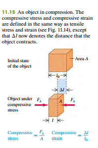 tensile and Compressive stress and strain