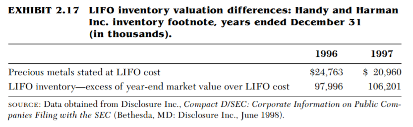 NONRECURRING ITEMS IN THE INVENTORY DISCLOSURES OF LIFO FIRMS