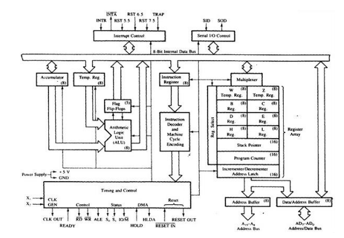 Introduction to 8085 Microprocessor Architecture