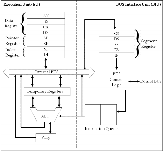 8086 Microprocessor Architecture and Instruction Set