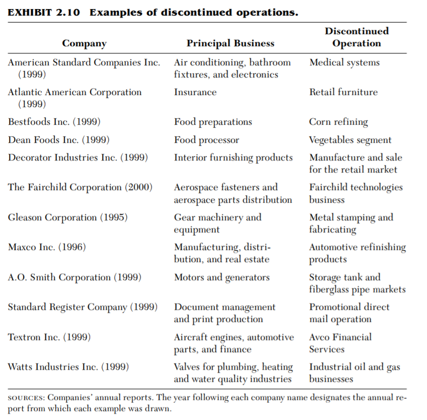 NONRECURRING ITEMS IN THE INCOME STATEMENT