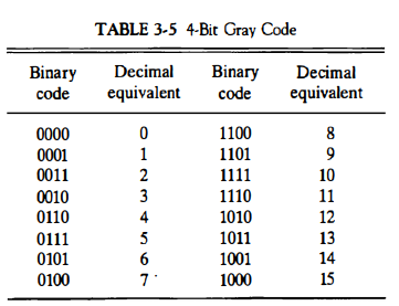 Other Binary Code
