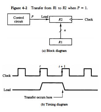 Register Transfer -2